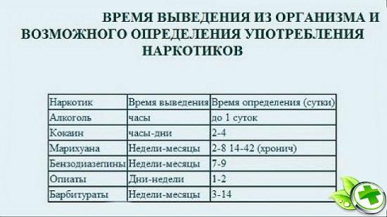 Сколько дней марихуана в организме русские фильмы про коноплю